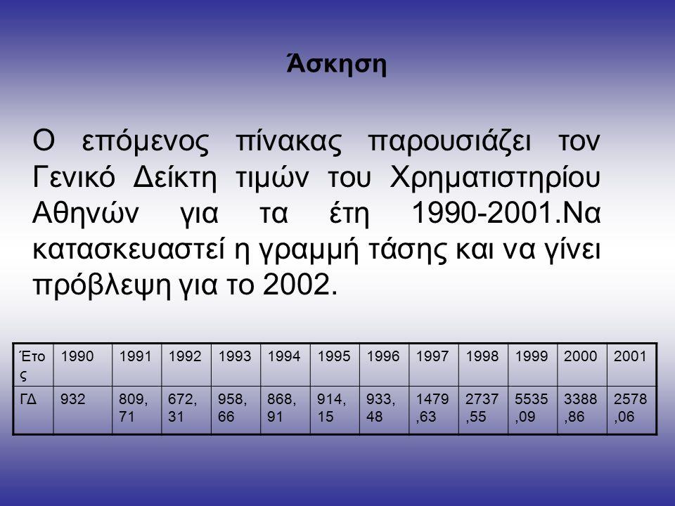 Άσκηση Ο επόμενος πίνακας παρουσιάζει τον Γενικό Δείκτη τιμών του Χρηματιστηρίου Αθηνών για τα έτη 1990-2001.Να κατασκευαστεί η γραμμή τάσης και να γίνει πρόβλεψη για το 2002.