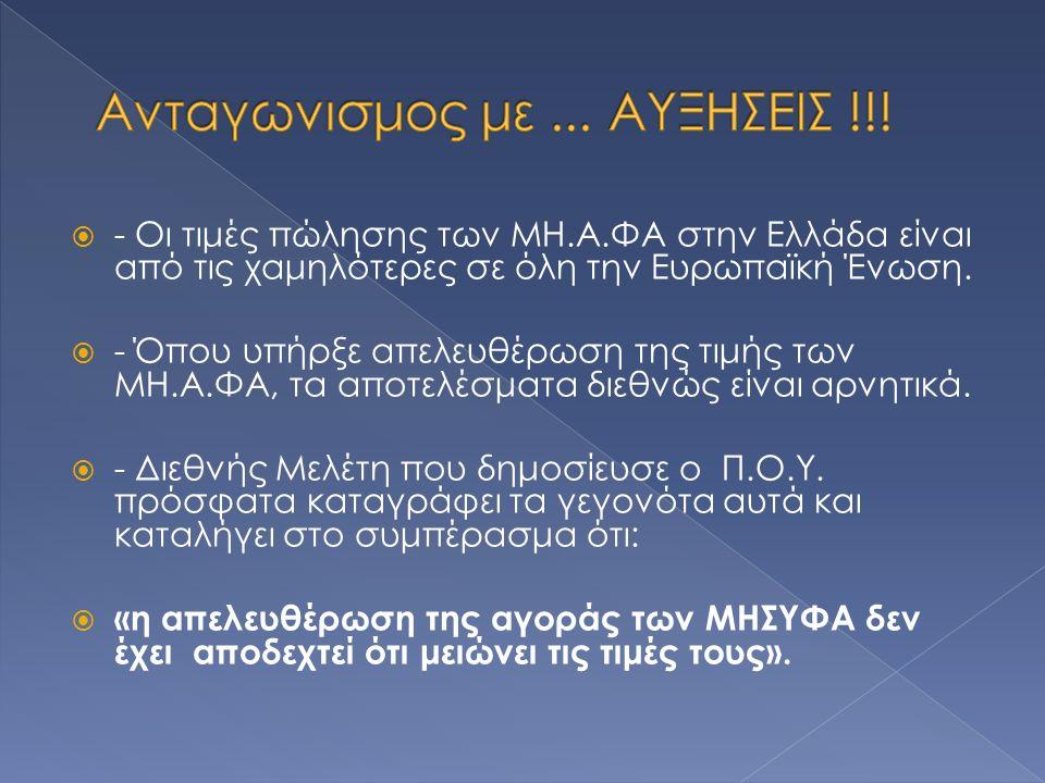  - Οι τιμές πώλησης των ΜΗ.Α.ΦΑ στην Ελλάδα είναι από τις χαμηλότερες σε όλη την Ευρωπαϊκή Ένωση.