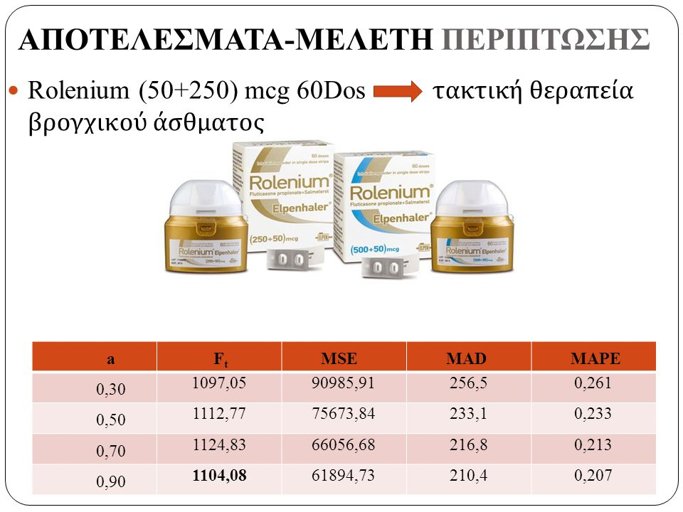 Rolenium (50+250) mcg 60Dos τακτική θεραπεία βρογχικού άσθματος a F t MSEMADMAPE 0,30 1097,0590985,91256,50,261 0,50 1112,7775673,84233,10,233 0,70 1124,8366056,68216,80,213 0,90 1104,0861894,73210,40,207