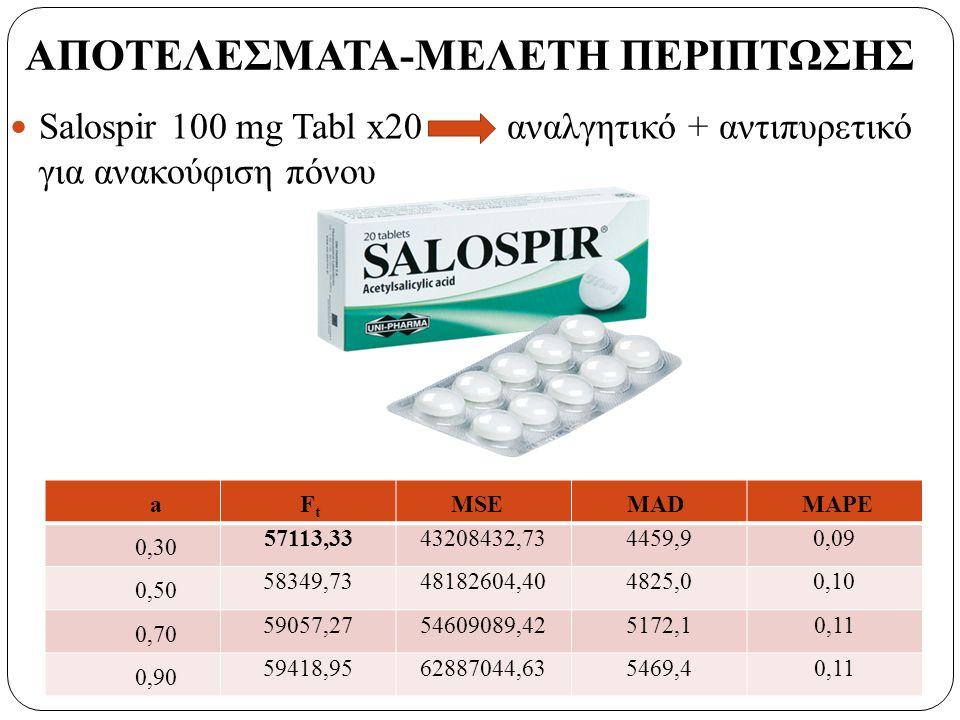 Salospir 100 mg Tabl x20 αναλγητικό + αντιπυρετικό για ανακούφιση πόνου a F t MSEMADMAPE 0,30 57113,3343208432,734459,90,09 0,50 58349,7348182604,404825,00,10 0,70 59057,2754609089,425172,10,11 0,90 59418,9562887044,635469,40,11