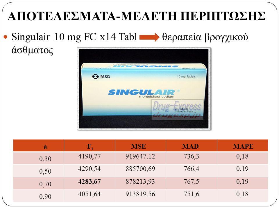 Singulair 10 mg FC x14 Tabl θεραπεία βρογχικού άσθματος a F t MSEMADMAPE 0,30 4190,77919647,12736,30,18 0,50 4290,54885700,69766,40,19 0,70 4283,67878213,93767,50,19 0,90 4051,64913819,56751,60,18