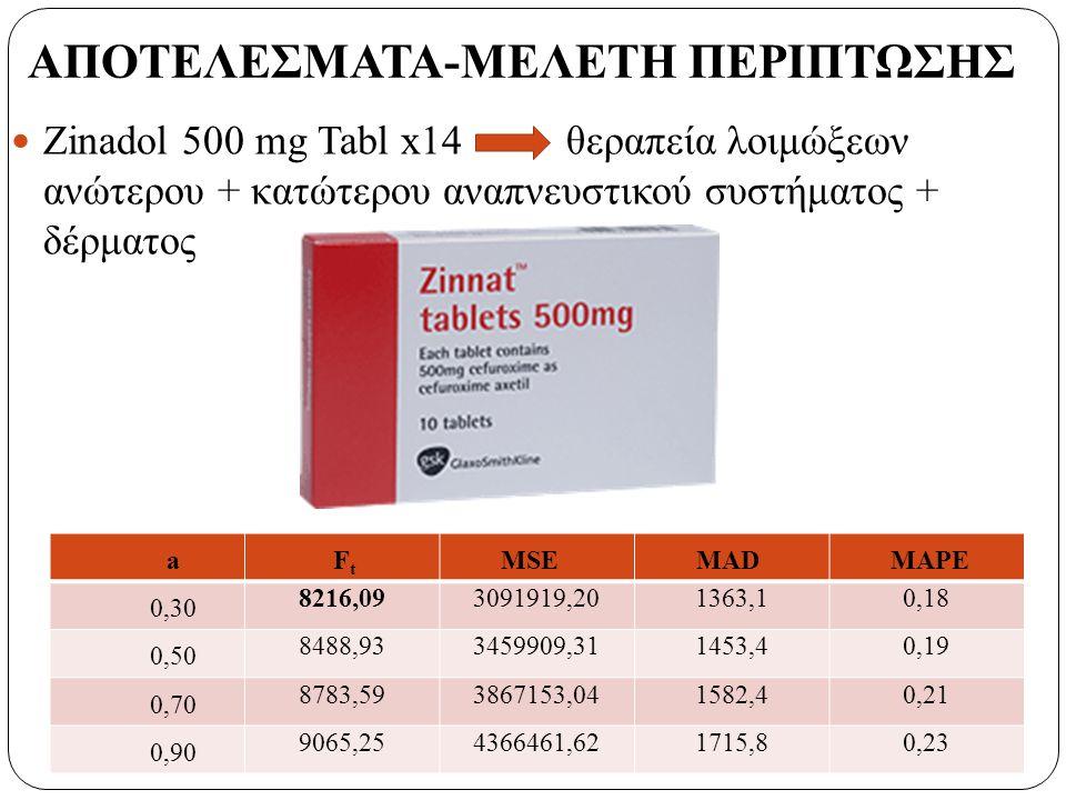 Zinadol 500 mg Tabl x14 θεραπεία λοιμώξεων ανώτερου + κατώτερου αναπνευστικού συστήματος + δέρματος a F t MSEMADMAPE 0,30 8216,093091919,201363,10,18 0,50 8488,933459909,311453,40,19 0,70 8783,593867153,041582,40,21 0,90 9065,254366461,621715,80,23