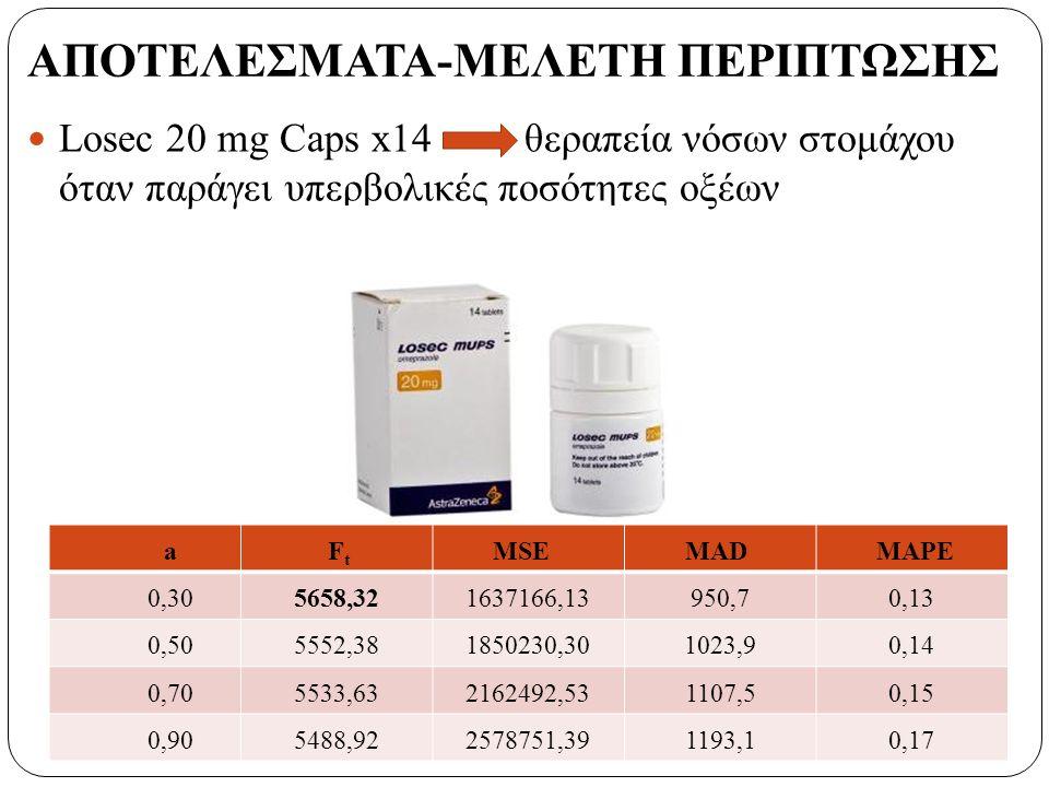 ΑΠΟΤΕΛΕΣΜΑΤΑ-ΜΕΛΕΤΗ ΠΕΡΙΠΤΩΣΗΣ Losec 20 mg Caps x14 θεραπεία νόσων στομάχου όταν παράγει υπερβολικές ποσότητες οξέων a F t MSEMADMAPE 0,305658,321637166,13950,70,13 0,505552,381850230,301023,90,14 0,705533,632162492,531107,50,15 0,905488,922578751,391193,10,17
