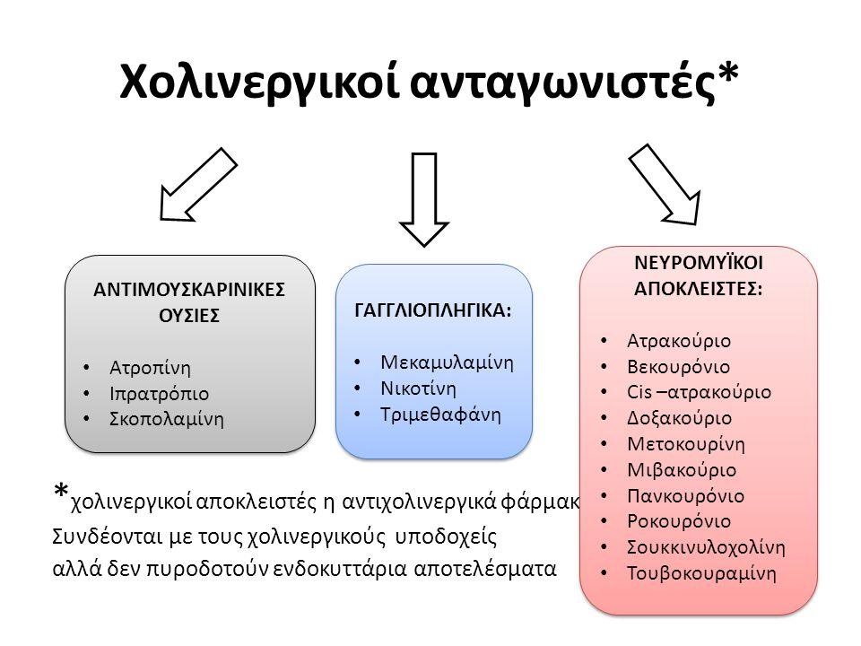 Χολινεργικοί ανταγωνιστές* * χολινεργικοί αποκλειστές η αντιχολινεργικά φάρμακα Συνδέονται με τους χολινεργικούς υποδοχείς αλλά δεν πυροδοτούν ενδοκυττάρια αποτελέσματα ΑΝΤΙΜΟΥΣΚΑΡΙΝΙΚΕΣ ΟΥΣΙΕΣ Ατροπίνη Ιπρατρόπιο Σκοπολαμίνη ΑΝΤΙΜΟΥΣΚΑΡΙΝΙΚΕΣ ΟΥΣΙΕΣ Ατροπίνη Ιπρατρόπιο Σκοπολαμίνη ΓΑΓΓΛΙΟΠΛΗΓΙΚΑ: Μεκαμυλαμίνη Νικοτίνη Τριμεθαφάνη ΓΑΓΓΛΙΟΠΛΗΓΙΚΑ: Μεκαμυλαμίνη Νικοτίνη Τριμεθαφάνη ΝΕΥΡΟΜΥΪΚΟΙ ΑΠΟΚΛΕΙΣΤΕΣ: Ατρακούριο Βεκουρόνιο Cis –ατρακούριο Δοξακούριο Μετοκουρίνη Μιβακούριο Πανκουρόνιο Ροκουρόνιο Σουκκινυλοχολίνη Τουβοκουραμίνη ΝΕΥΡΟΜΥΪΚΟΙ ΑΠΟΚΛΕΙΣΤΕΣ: Ατρακούριο Βεκουρόνιο Cis –ατρακούριο Δοξακούριο Μετοκουρίνη Μιβακούριο Πανκουρόνιο Ροκουρόνιο Σουκκινυλοχολίνη Τουβοκουραμίνη