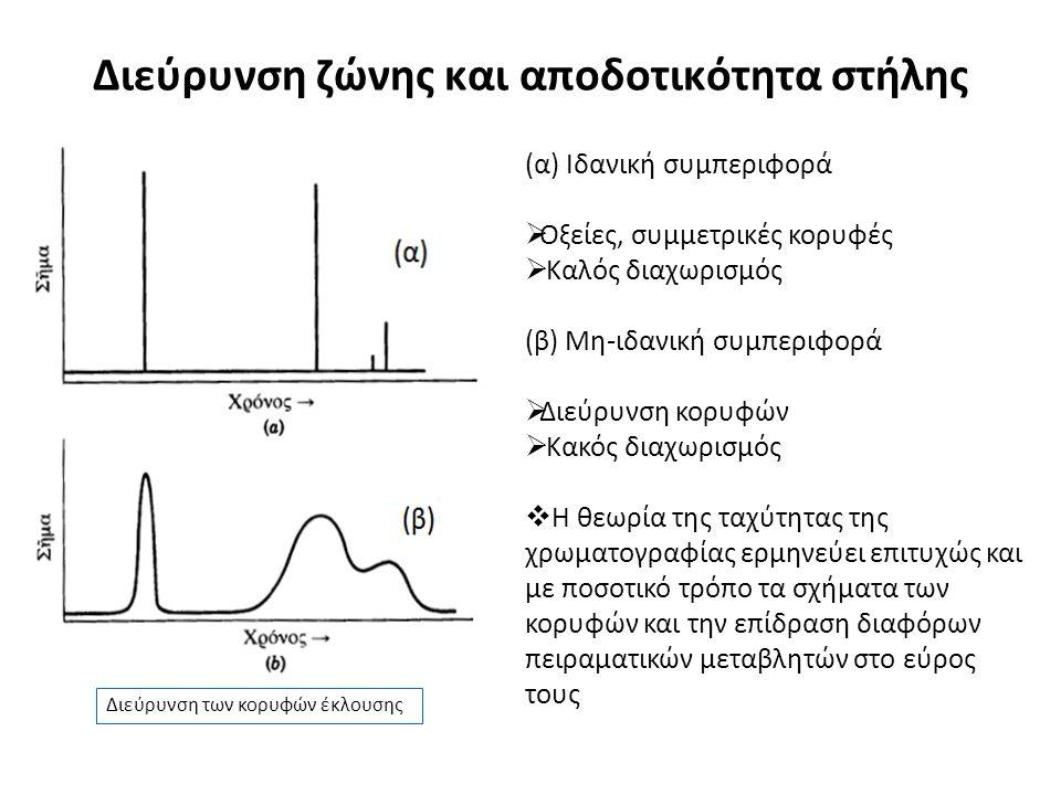 Διεύρυνση ζώνης και αποδοτικότητα στήλης (α) Ιδανική συμπεριφορά  Οξείες, συμμετρικές κορυφές  Καλός διαχωρισμός (β) Μη-ιδανική συμπεριφορά  Διεύρυνση κορυφών  Κακός διαχωρισμός  Η θεωρία της ταχύτητας της χρωματογραφίας ερμηνεύει επιτυχώς και με ποσοτικό τρόπο τα σχήματα των κορυφών και την επίδραση διαφόρων πειραματικών μεταβλητών στο εύρος τους Διεύρυνση των κορυφών έκλουσης