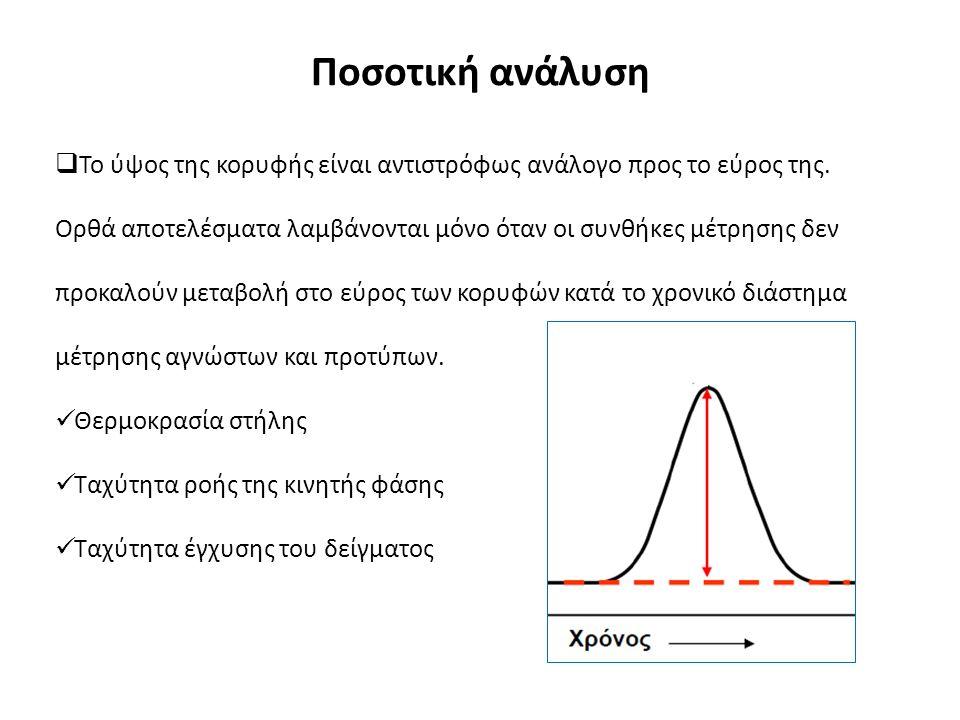 Ποσοτική ανάλυση  Το ύψος της κορυφής είναι αντιστρόφως ανάλογο προς το εύρος της.
