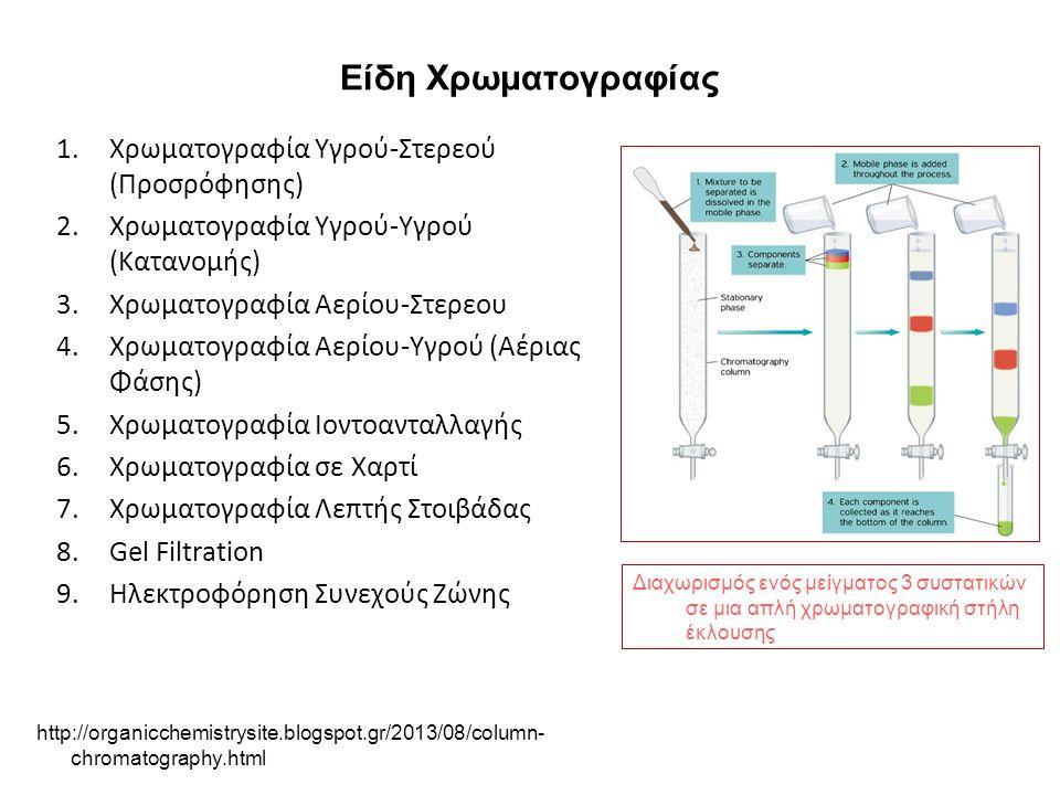 Είδη Χρωματογραφίας 1.Χρωματογραφία Υγρού-Στερεού (Προσρόφησης) 2.Χρωματογραφία Υγρού-Υγρού (Κατανομής) 3.Χρωματογραφία Αερίου-Στερεου 4.Χρωματογραφία Αερίου-Υγρού (Αέριας Φάσης) 5.Χρωματογραφία Ιοντοανταλλαγής 6.Χρωματογραφία σε Χαρτί 7.Χρωματογραφία Λεπτής Στοιβάδας 8.Gel Filtration 9.Ηλεκτροφόρηση Συνεχούς Ζώνης http://organicchemistrysite.blogspot.gr/2013/08/column- chromatography.html Διαχωρισμός ενός μείγματος 3 συστατικών σε μια απλή χρωματογραφική στήλη έκλουσης