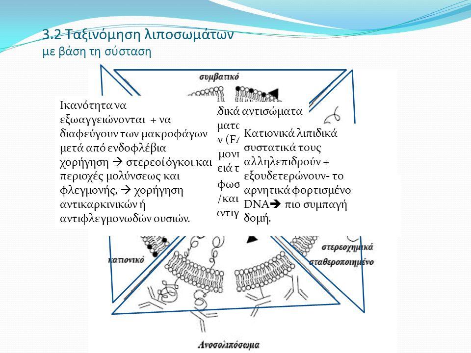 3.2 Ταξινόμηση λιποσωμάτων με βάση τη σύσταση Διαθέτουν ειδικά αντισώμα τα (MΑb) ή κλάσματα αντισωμά των (FΑb) ή αντισώμα τα μονής αλυσίδας στην επιφάνειά τους προκειμέν ου να ενισχύσου ν τη στοχευμέ νη πρόσδεσ Διαθέτουν ειδικά αντισώματα MΑb), κλάσματα αντισωμάτων (FΑb) ή αντισώματα μονής αλυσίδας στην επιφάνειά τους  ενίσχυση στοχευμένης πρόσδεσης.