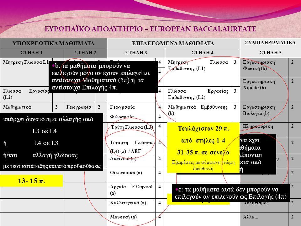 2Άλλα...4Μουσική (a) 2Αθλητισμός4Καλλιτεχνικά (a) 2Κοινωνιολογία4Αρχαία Ελληνικά (a) 2 Μουσική (c) 4Οικονομικά (a) 2Καλλιτεχνικά (c)4Λατινικά (a)2Φυσι