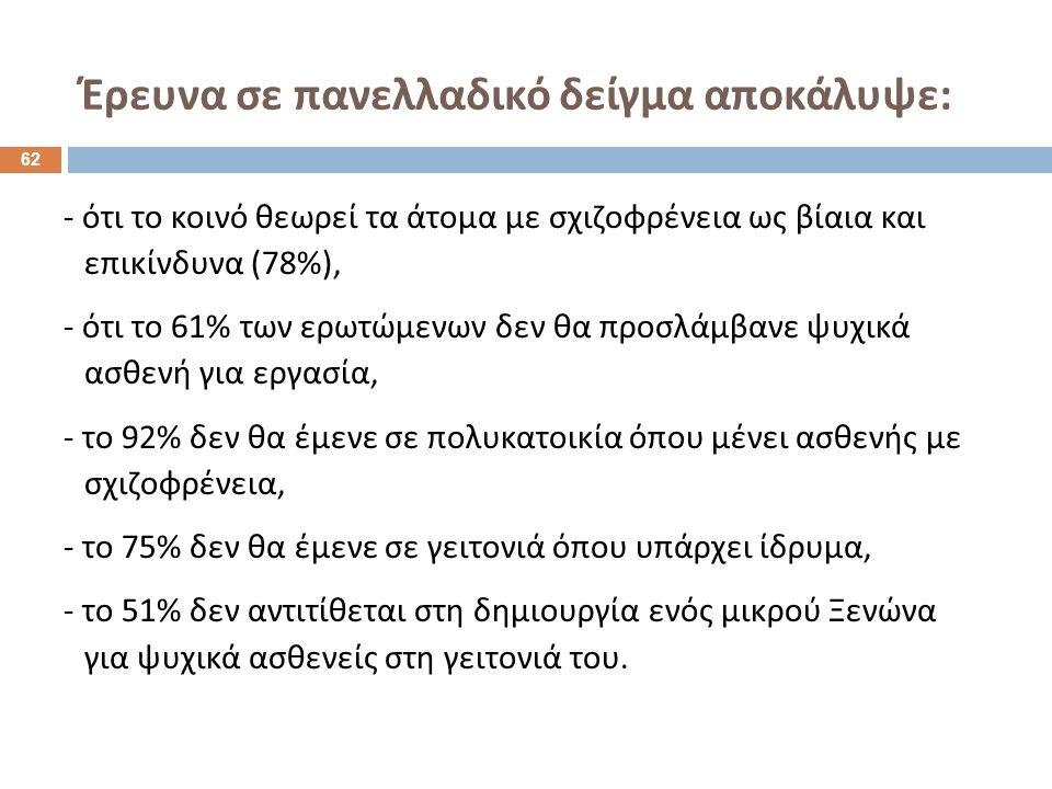 Έρευνα σε πανελλαδικό δείγμα αποκάλυψε : - ότι το κοινό θεωρεί τα άτομα με σχιζοφρένεια ως βίαια και επικίνδυνα (78%), - ότι το 61% των ερωτώμενων δεν