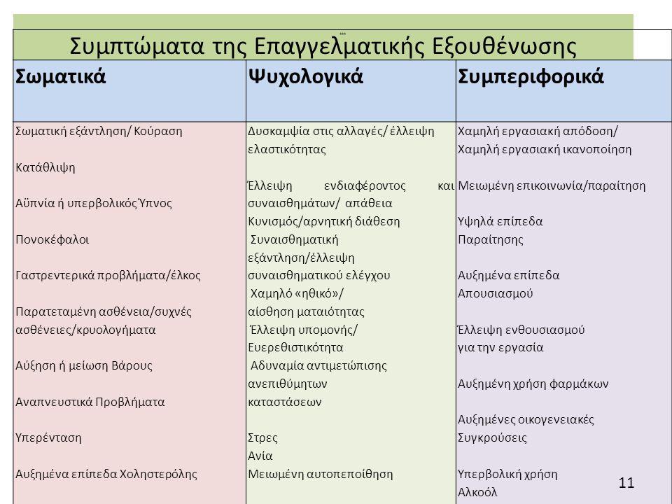 Συμπτώματα της Επαγγελματικής Εξουθένωσης +++ Σωματικά ΨυχολογικάΣυμπεριφορικά Σωματική εξάντληση/ Κούραση Κατάθλιψη Αϋπνία ή υπερβολικός Ύπνος Πονοκέφαλοι Γαστρεντερικά προβλήματα/έλκος Παρατεταμένη ασθένεια/συχνές ασθένειες/κρυολογήματα Αύξηση ή μείωση Βάρους Αναπνευστικά Προβλήματα Υπερένταση Αυξημένα επίπεδα Χοληστερόλης Στεφανιαία νόσος Διαταραχές ομιλίας Σεξουαλική δυσλειτουργία Δυσκαμψία στις αλλαγές/ έλλειψη ελαστικότητας Έλλειψη ενδιαφέροντος και συναισθημάτων/ απάθεια Κυνισμός/αρνητική διάθεση Συναισθηματική εξάντληση/έλλειψη συναισθηματικού ελέγχου Χαμηλό «ηθικό»/ αίσθηση ματαιότητας Έλλειψη υπομονής/ Ευερεθιστικότητα Αδυναμία αντιμετώπισης ανεπιθύμητων καταστάσεων Στρες Ανία Μειωμένη αυτοπεποίθηση Αποπροσωποποίηση ασθενών Εκνευρισμός Αδυναμία λήψης αποφάσεων Αισθήματα αδυναμίας Καχυποψία Αισθήματα ενοχής/αποτυχίας Κατάθλιψη Αποξένωση Αυξημένη ανησυχία Υπερβολική αυτοπεποίθηση/λήψη ασυνήθιστα υψηλών ρίσκων Αποτελμάτωση Χαμηλή εργασιακή απόδοση/ Χαμηλή εργασιακή ικανοποίηση Μειωμένη επικοινωνία/παραίτηση Υψηλά επίπεδα Παραίτησης Αυξημένα επίπεδα Απουσιασμού Έλλειψη ενθουσιασμού για την εργασία Αυξημένη χρήση φαρμάκων Αυξημένες οικογενειακές Συγκρούσεις Υπερβολική χρήση Αλκοόλ Αδυναμία συγκέντρωσης/αδυναμία καθορισμού στόχων και προτεραιοτήτων Ροπή σε ατυχήματα Αυξημένα παράπονα για την εργασία Εργασιομανία 11