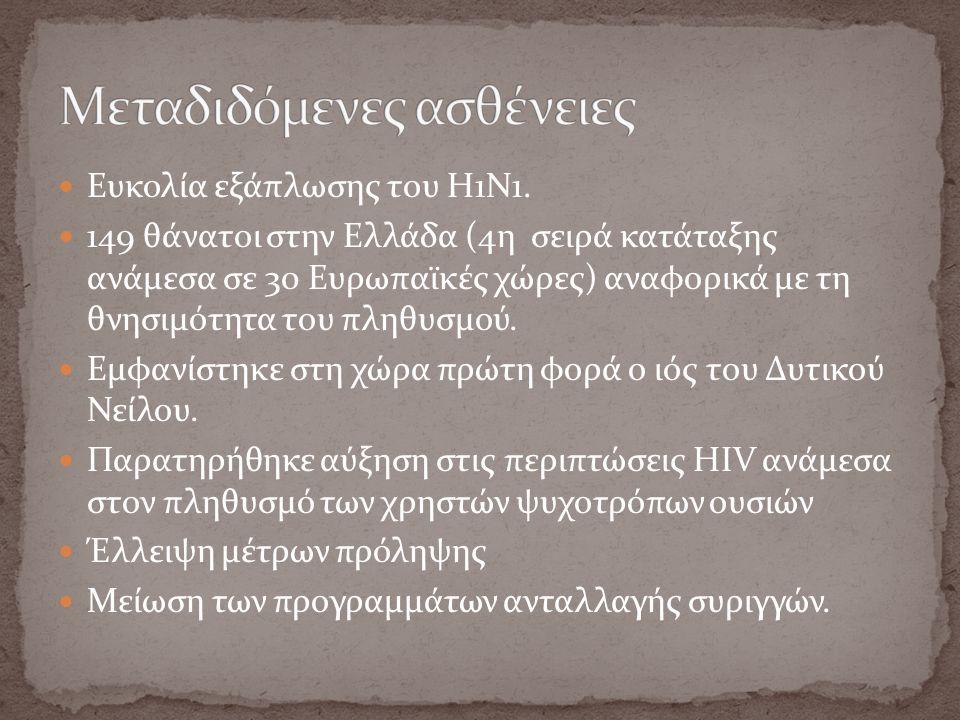 Ευκολία εξάπλωσης του Η1Ν1. 149 θάνατοι στην Ελλάδα (4η σειρά κατάταξης ανάμεσα σε 30 Ευρωπαϊκές χώρες) αναφορικά με τη θνησιμότητα του πληθυσμού. Εμφ