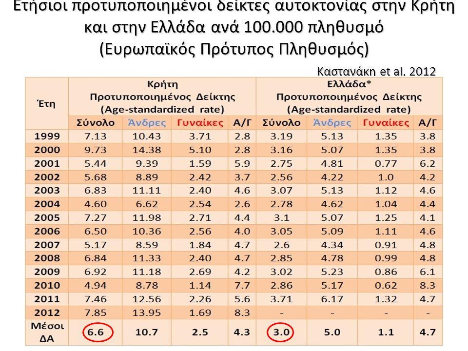 Ετήσιοι ανδρικοί και γυναικείοι προτυποποιημένοι δείκτες αυτοκτονίας στην Κρήτη και στην Ελλάδα ανά 100.000 πληθυσμό (Ευρωπαϊκός Πρότυπος Πληθυσμός)
