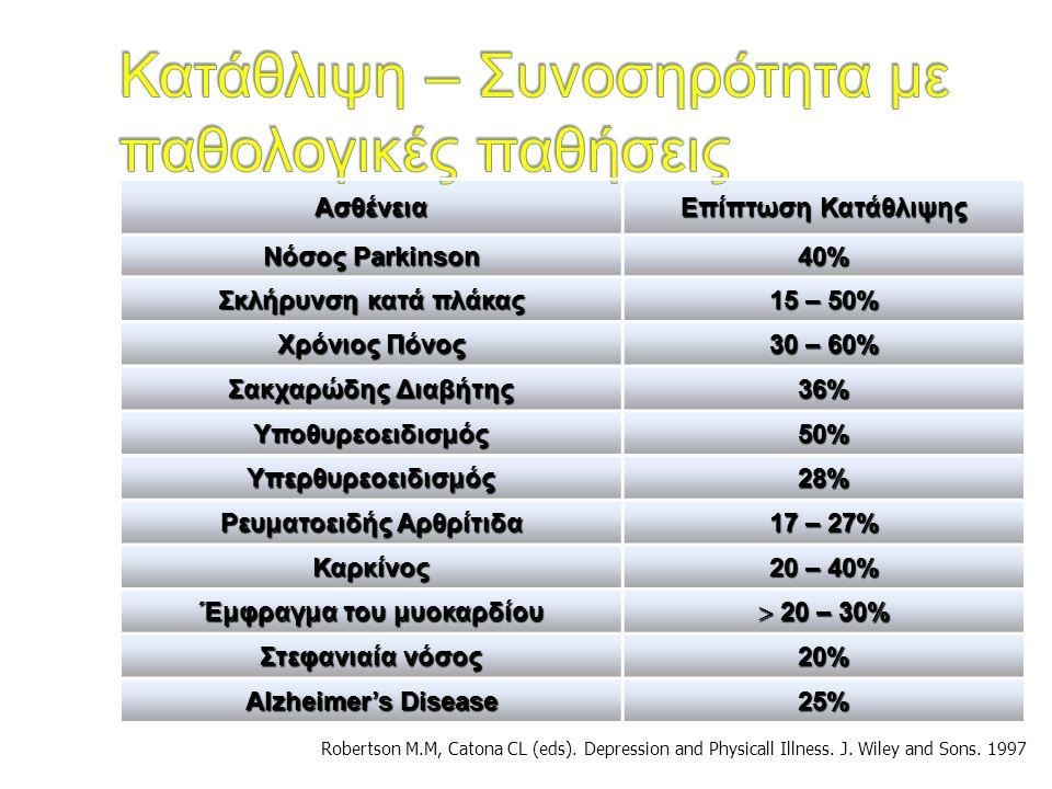 Ασθένεια Επίπτωση Κατάθλιψης Νόσος Parkinson 40% Σκλήρυνση κατά πλάκας 15 – 50% Χρόνιος Πόνος 30 – 60% Σακχαρώδης Διαβήτης 36% Υποθυρεοειδισμός50% Υπε