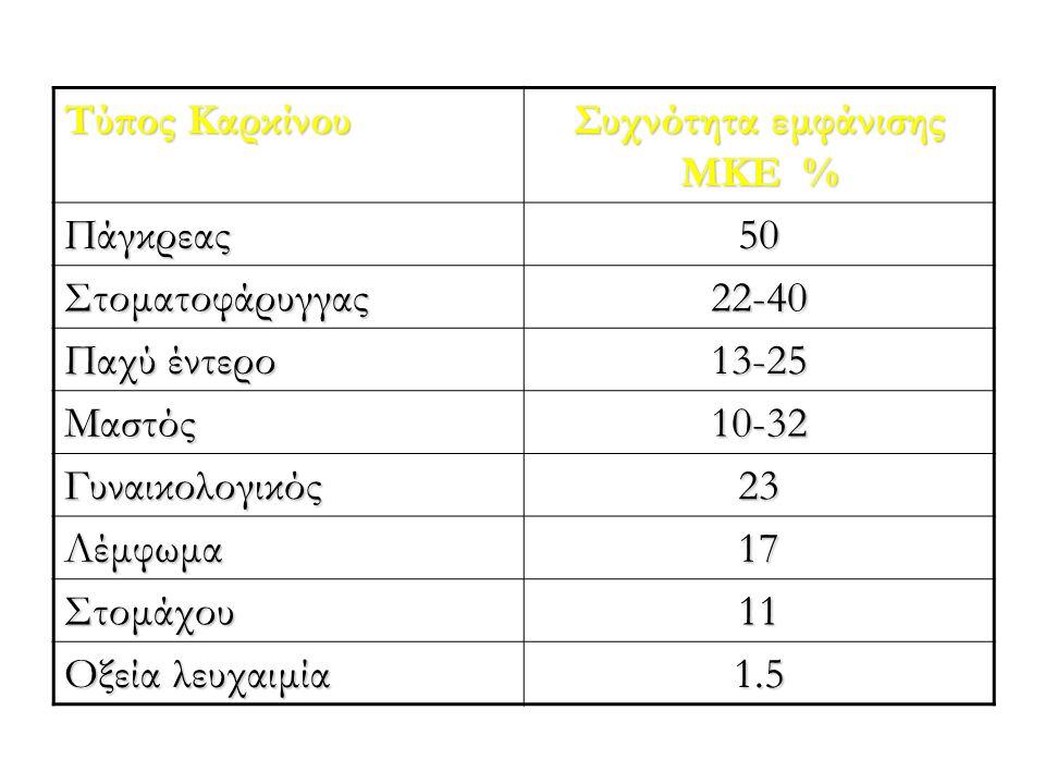Τύπος Καρκίνου Συχνότητα εμφάνισης ΜΚΕ % Πάγκρεας50 Στοματοφάρυγγας22-40 Παχύ έντερο 13-25 Μαστός10-32 Γυναικολογικός23 Λέμφωμα17 Στομάχου11 Οξεία λευ