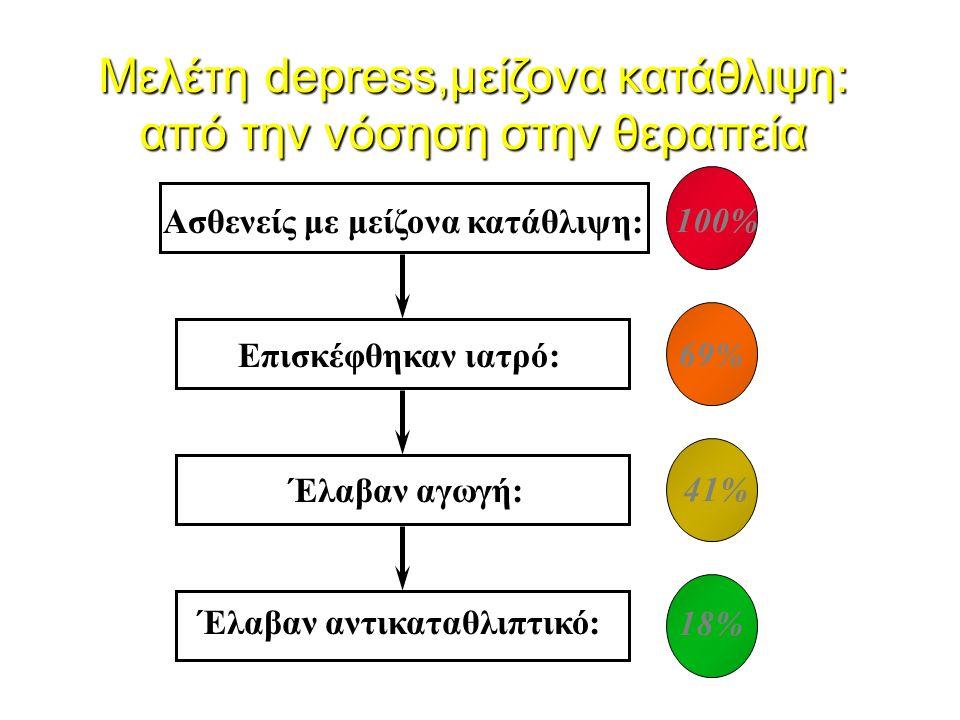 Ασθενείς με μείζονα κατάθλιψη: Επισκέφθηκαν ιατρό: Έλαβαν αγωγή: Έλαβαν αντικαταθλιπτικό: 100% 69% 41% 18% Μελέτη depress,μείζονα κατάθλιψη: από την ν