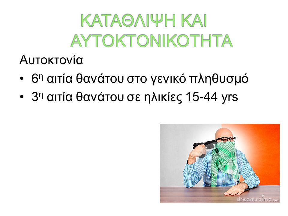 Αυτοκτονία 6 η αιτία θανάτου στο γενικό πληθυσμό 3 η αιτία θανάτου σε ηλικίες 15-44 yrs