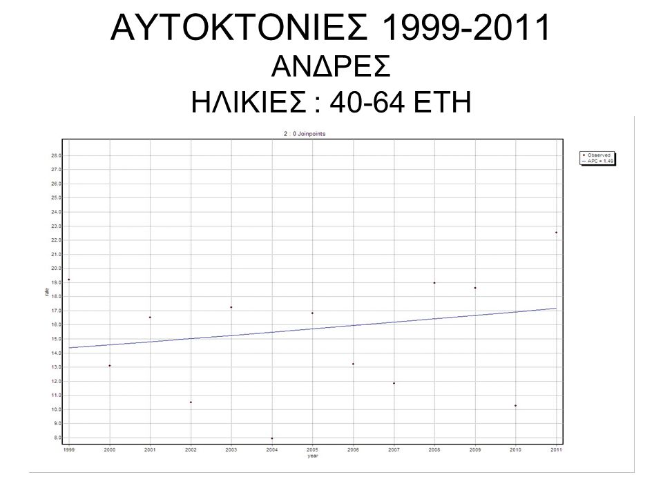 ΑΥΤΟΚΤΟΝΙΕΣ 1999-2011 ΑΝΔΡΕΣ ΗΛΙΚΙΕΣ : 40-64 ΕΤΗ