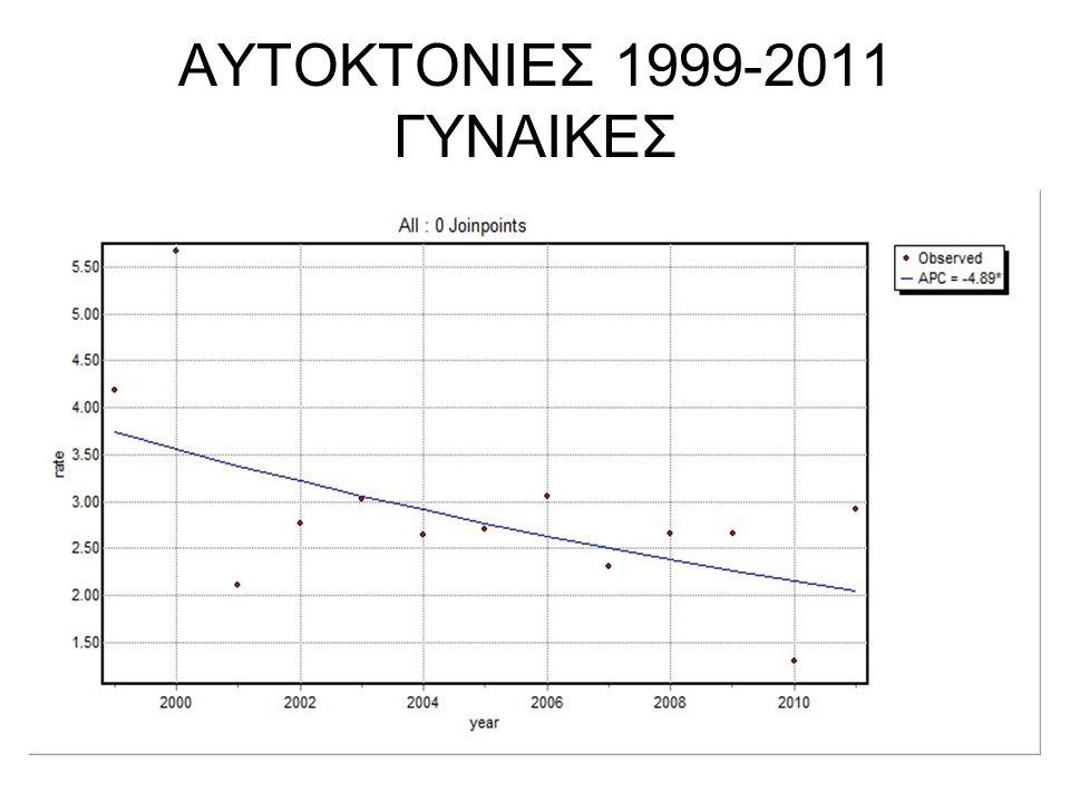 ΑΥΤΟΚΤΟΝΙΕΣ 1999-2011 ΓΥΝΑΙΚΕΣ