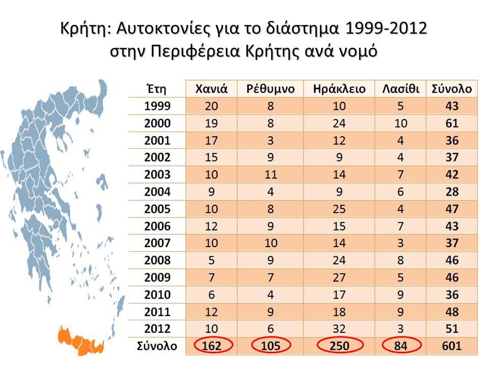 Δυτική Κρήτη**: r= -0.71, P< 0.01 Ανατολική Κρήτη: r= 0.50, P= 0.07 Κρήτη: Αυτοκτονίες και ετήσιοι αδροί δείκτες αυτοκτονίας (ανά 100.000) για το διάστημα 1999-2012 στην Περιφέρεια Κρήτης (Δυτική κ Ανατολική)