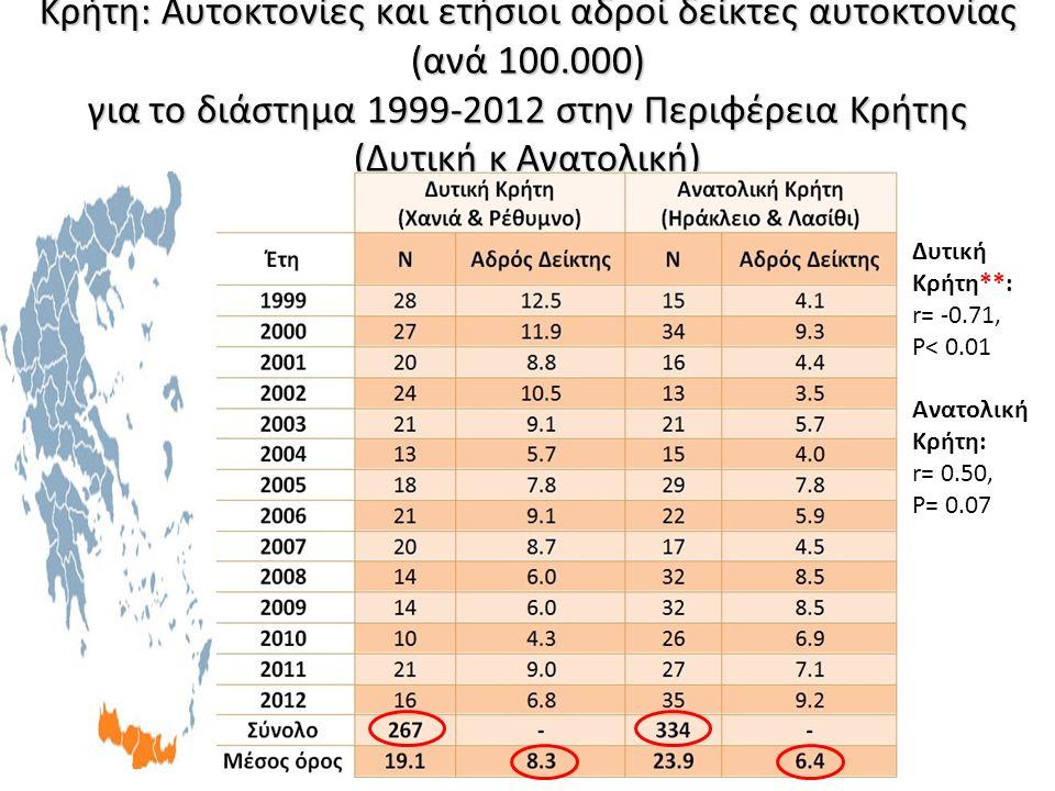 Δυτική Κρήτη**: r= -0.71, P< 0.01 Ανατολική Κρήτη: r= 0.50, P= 0.07 Κρήτη: Αυτοκτονίες και ετήσιοι αδροί δείκτες αυτοκτονίας (ανά 100.000) για το διάσ