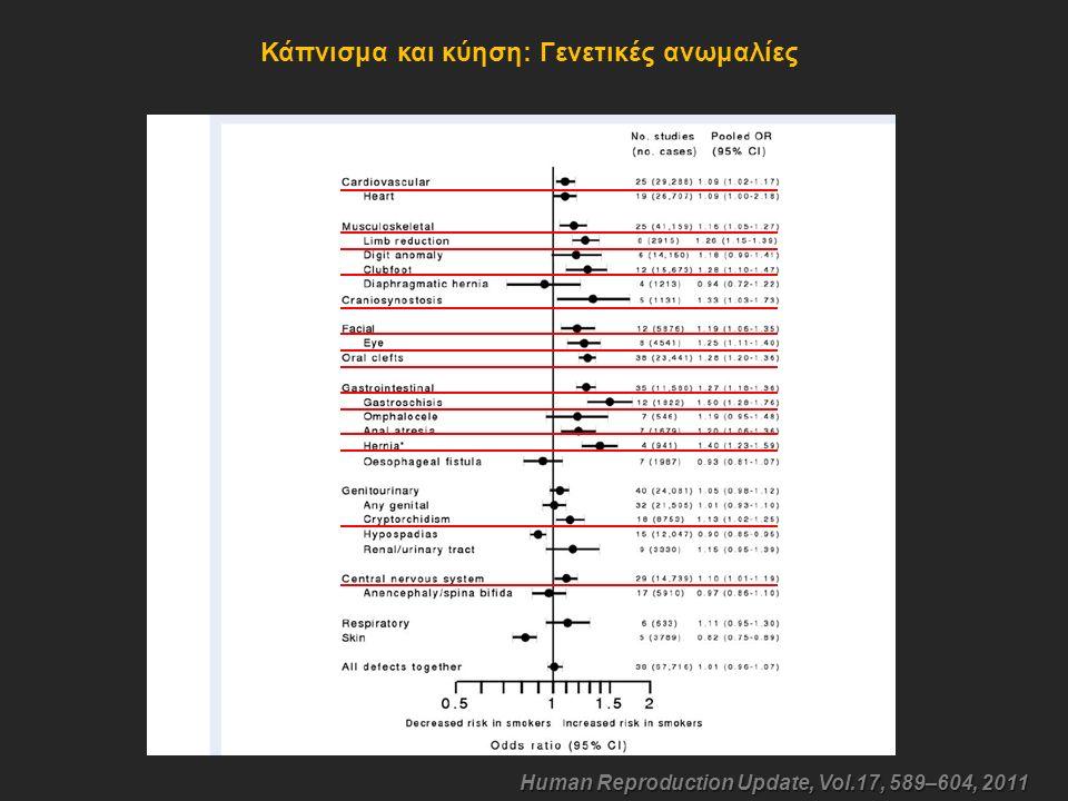 Κάπνισμα και κύηση: Γενετικές ανωμαλίες Human Reproduction Update, Vol.17, 589–604, 2011