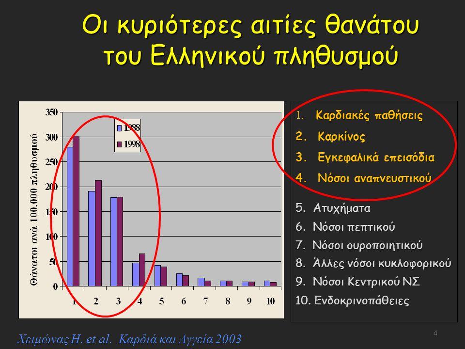 Οι κυριότερες αιτίες θανάτου του Ελληνικού πληθυσμού 1.