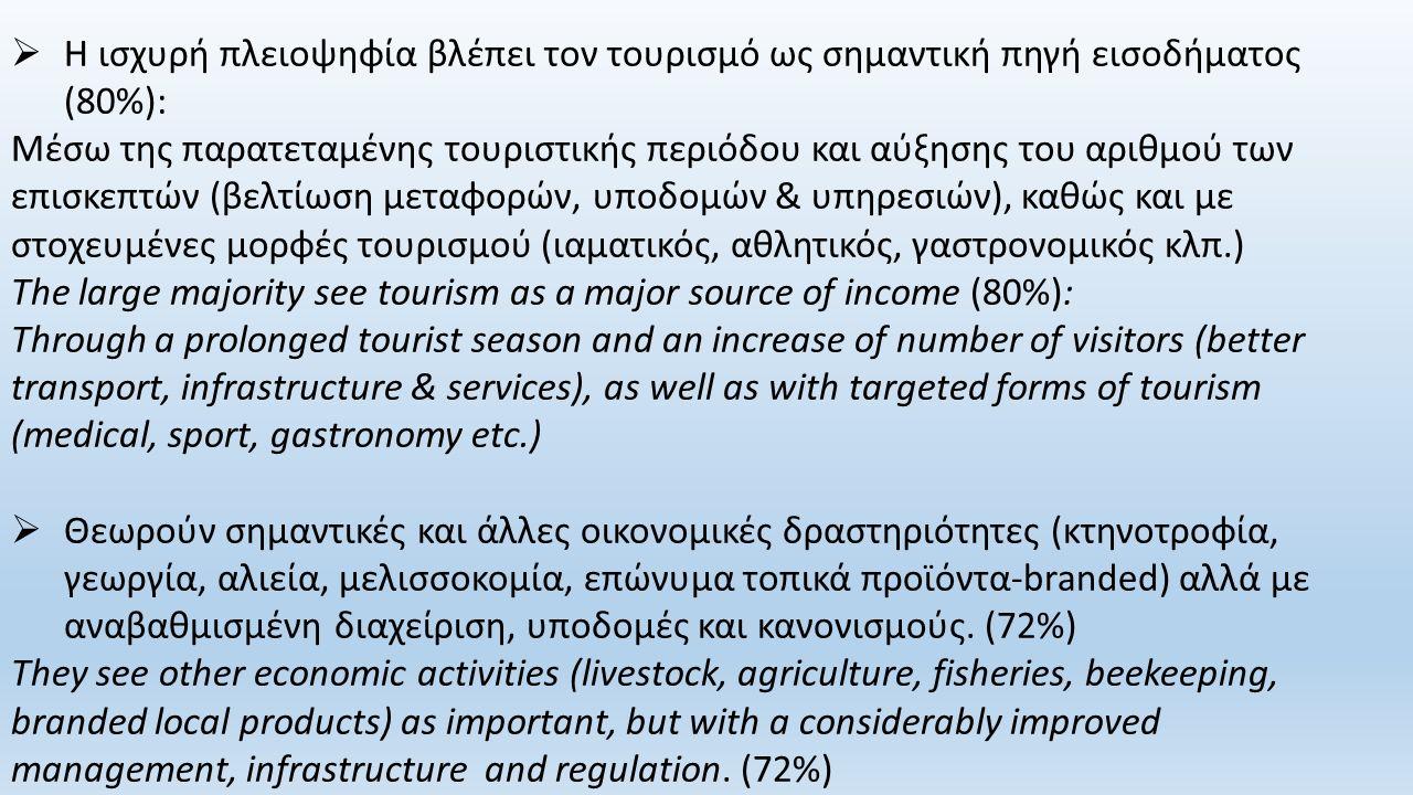  Η ισχυρή πλειοψηφία βλέπει τον τουρισμό ως σημαντική πηγή εισοδήματος (80%): Μέσω της παρατεταμένης τουριστικής περιόδου και αύξησης του αριθμού των επισκεπτών (βελτίωση μεταφορών, υποδομών & υπηρεσιών), καθώς και με στοχευμένες μορφές τουρισμού (ιαματικός, αθλητικός, γαστρονομικός κλπ.) The large majority see tourism as a major source of income (80%): Through a prolonged tourist season and an increase of number of visitors (better transport, infrastructure & services), as well as with targeted forms of tourism (medical, sport, gastronomy etc.)  Θεωρούν σημαντικές και άλλες οικονομικές δραστηριότητες (κτηνοτροφία, γεωργία, αλιεία, μελισσοκομία, επώνυμα τοπικά προϊόντα-branded) αλλά με αναβαθμισμένη διαχείριση, υποδομές και κανονισμούς.