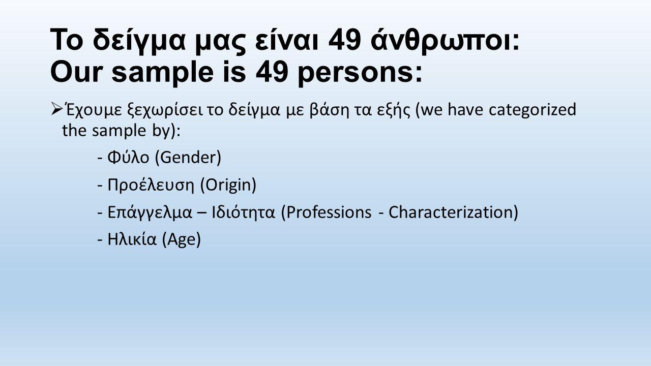 Το δείγμα μας είναι 49 άνθρωποι: Our sample is 49 persons:  Έχουμε ξεχωρίσει το δείγμα με βάση τα εξής (we have categorized the sample by): - Φύλο (Gender) - Προέλευση (Origin) - Επάγγελμα – Ιδιότητα (Professions - Characterization) - Ηλικία (Age)