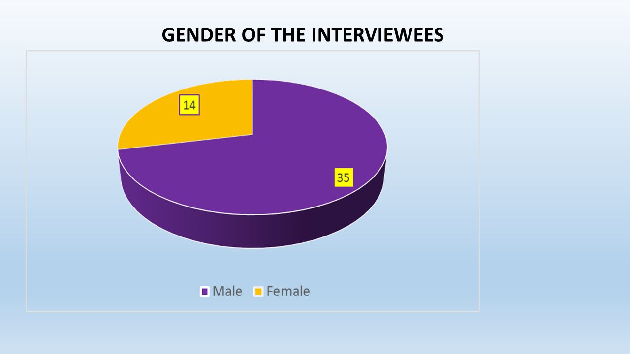GENDER OF THE INTERVIEWEES