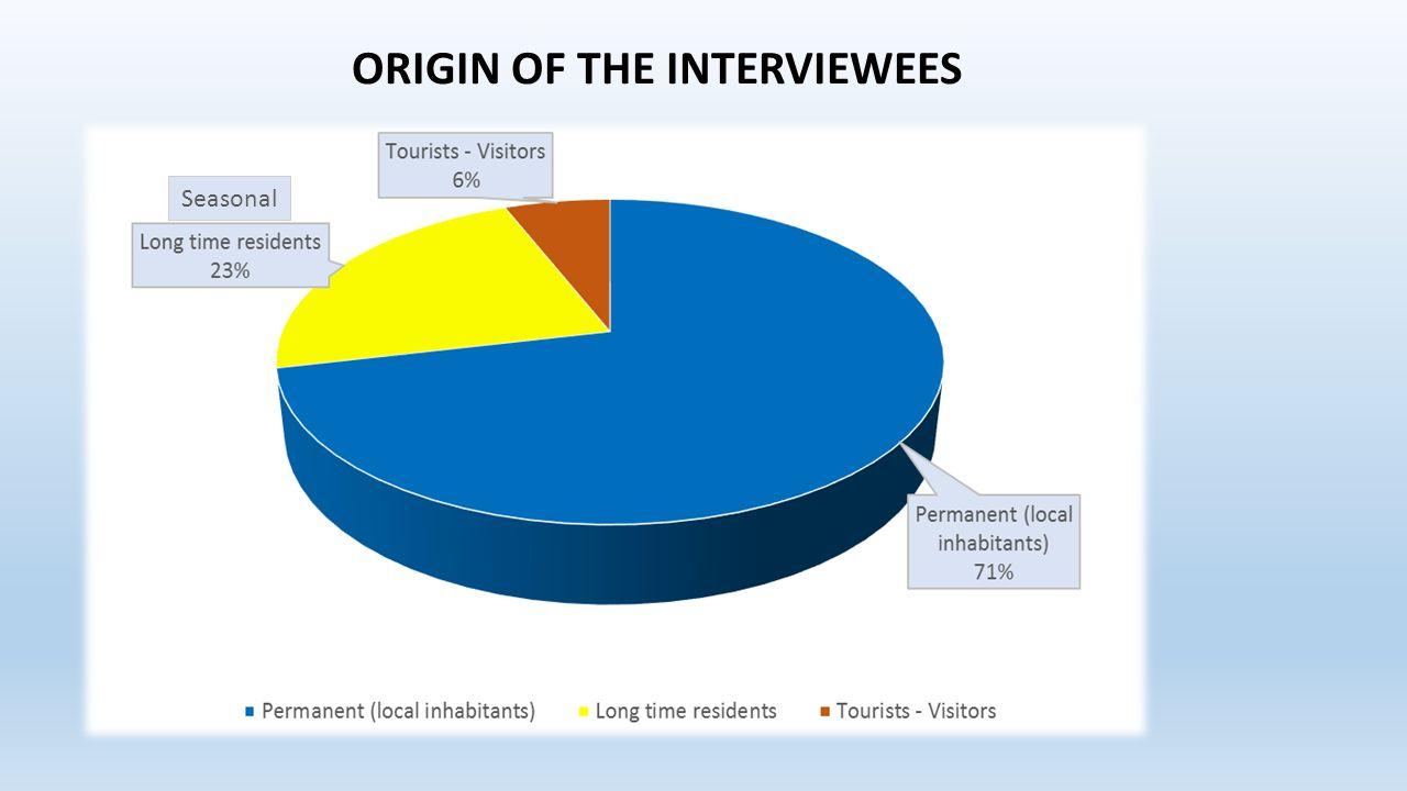 ORIGIN OF THE INTERVIEWEES Seasonal