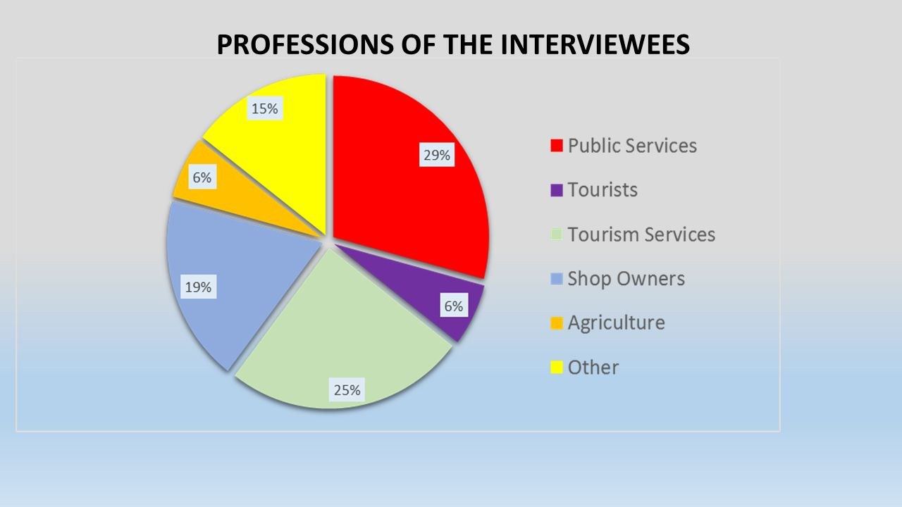 AGE OF THE INTERVIEWEES