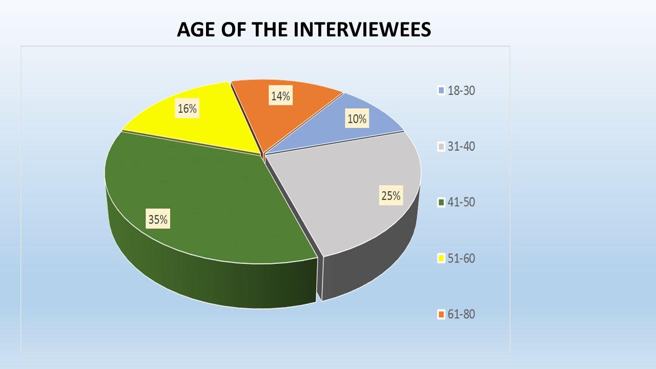  Η συντριπτική πλειοψηφία των ερωτηθέντων θεωρούν το φυσικό και πολιτισμικό (υλικό και άυλο) χαρακτήρα του νησιού και το θεωρούν ως το κύριο κεφάλαιο για τη μελλοντική του ανάπτυξη (78%) The vast majority of the people interviewed value the island's natural and cultural (tangible and intangible) character.