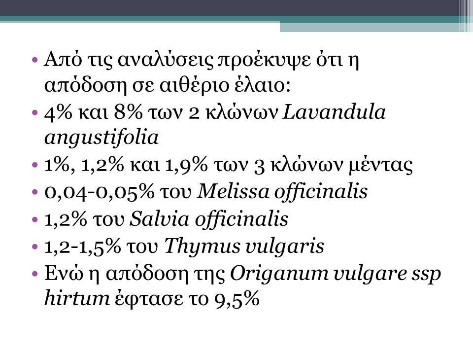 Από τις αναλύσεις προέκυψε ότι η απόδοση σε αιθέριο έλαιο: 4% και 8% των 2 κλώνων Lavandula angustifolia 1%, 1,2% και 1,9% των 3 κλώνων μέντας 0,04-0,05% του Melissa officinalis 1,2% του Salvia officinalis 1,2-1,5% του Thymus vulgaris Ενώ η απόδοση της Origanum vulgare ssp hirtum έφτασε το 9,5%