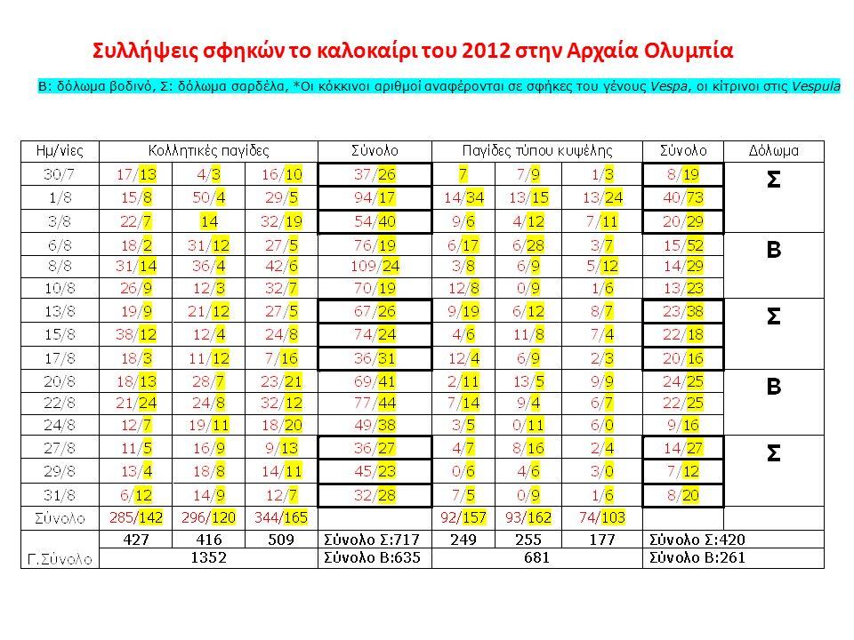 Συλλήψεις σφηκών το καλοκαίρι του 2012 στην Αρχαία Ολυμπία Β: δόλωμα βοδινό, Σ: δόλωμα σαρδέλα, *Οι κόκκινοι αριθμοί αναφέρονται σε σφήκες του γένους Vespa, οι κίτρινοι στις Vespula