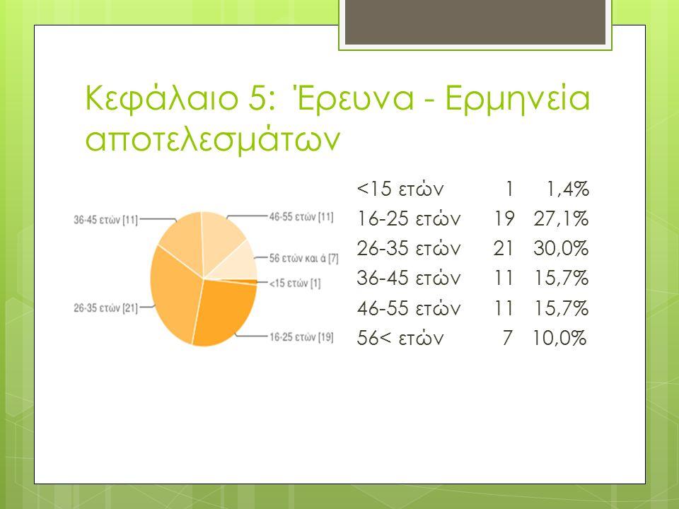 Κεφάλαιο 5: Έρευνα - Ερμηνεία αποτελεσμάτων <15 ετών 1 1,4% 16-25 ετών 19 27,1% 26-35 ετών 21 30,0% 36-45 ετών 11 15,7% 46-55 ετών 11 15,7% 56< ετών 7 10,0%