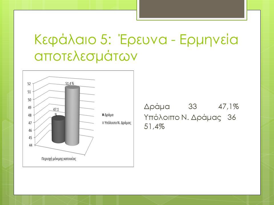 Κεφάλαιο 5: Έρευνα - Ερμηνεία αποτελεσμάτων Δράμα 33 47,1% Υπόλοιπο Ν. Δράμας 36 51,4%