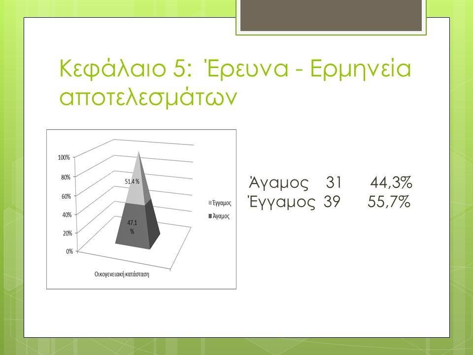 Κεφάλαιο 5: Έρευνα - Ερμηνεία αποτελεσμάτων Άγαμος 31 44,3% Έγγαμος 39 55,7%