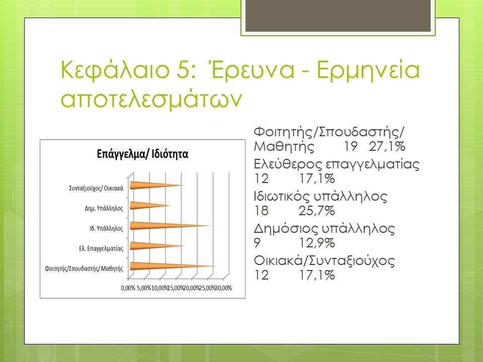 Κεφάλαιο 5: Έρευνα - Ερμηνεία αποτελεσμάτων Φοιτητής/Σπουδαστής/ Μαθητής 19 27,1% Ελεύθερος επαγγελματίας 1217,1% Ιδιωτικός υπάλληλος 18 25,7% Δημόσιος υπάλληλος 9 12,9% Οικιακά/Συνταξιούχος 12 17,1%