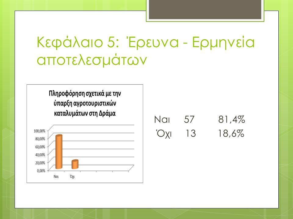Κεφάλαιο 5: Έρευνα - Ερμηνεία αποτελεσμάτων Ναι 57 81,4% Όχι 13 18,6%