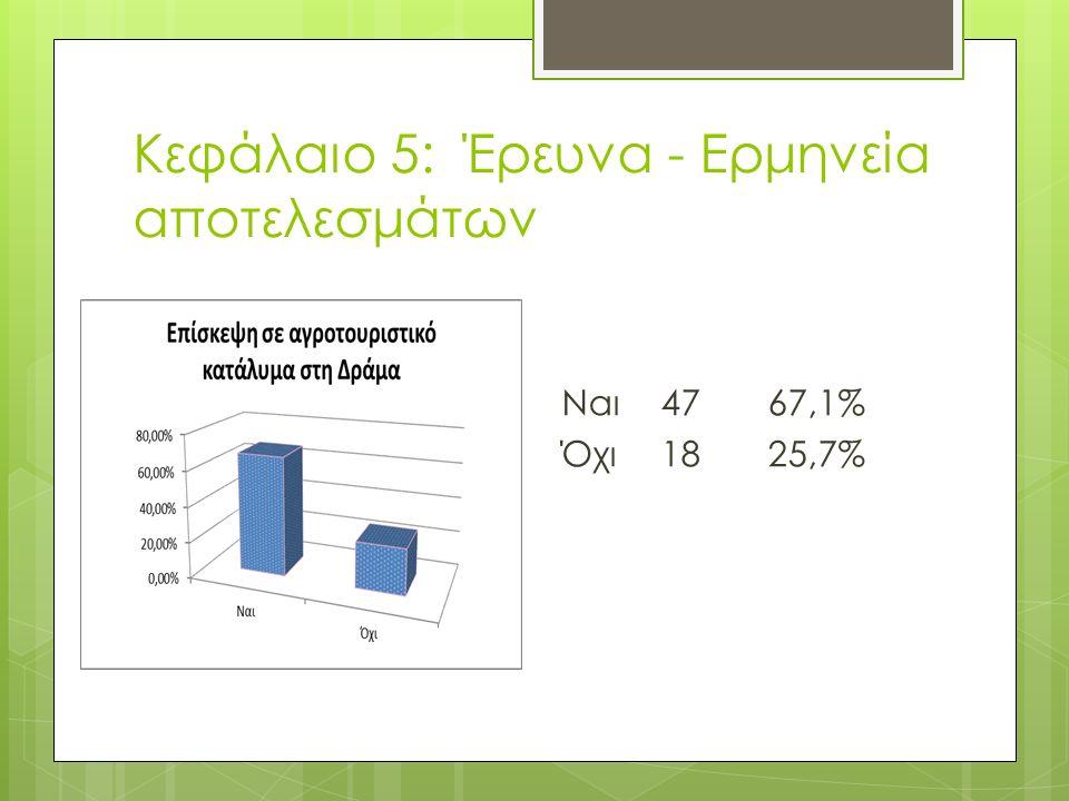 Κεφάλαιο 5: Έρευνα - Ερμηνεία αποτελεσμάτων Ναι4767,1% Όχι1825,7%
