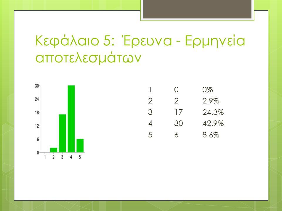 Κεφάλαιο 5: Έρευνα - Ερμηνεία αποτελεσμάτων 100% 222.9% 31724.3% 43042.9% 568.6%