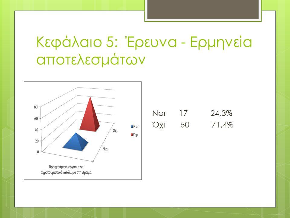 Κεφάλαιο 5: Έρευνα - Ερμηνεία αποτελεσμάτων Ναι 17 24,3% Όχι 50 71,4%