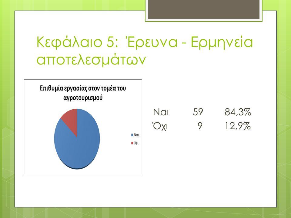 Κεφάλαιο 5: Έρευνα - Ερμηνεία αποτελεσμάτων Ναι 59 84,3% Όχι 9 12,9%