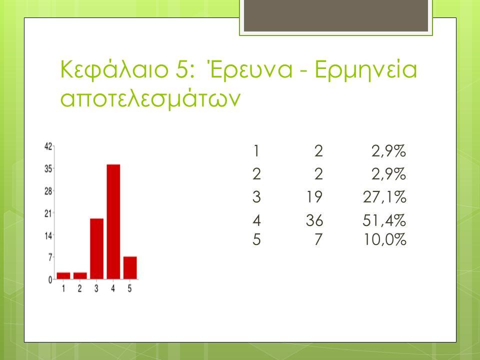 Κεφάλαιο 5: Έρευνα - Ερμηνεία αποτελεσμάτων 1 2 2,9% 2 2 2,9% 3 19 27,1% 4 36 51,4% 5 7 10,0%