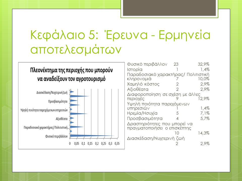 Κεφάλαιο 5: Έρευνα - Ερμηνεία αποτελεσμάτων Φυσικό περιβάλλον2332,9% Ιστορία 1 1,4% Παραδοσιακό χαρακτήρας/ Πολιτιστική κληρονομιά 710,0% Χαμηλό κόστος 2 2,9% Αξιοθέατα 2 2,9% Διαφοροποίηση σε σχέση με άλλες περιοχές 912,9% Υψηλή ποιότητα παρεχόμενων υπηρεσιών 1 1,4% Ηρεμία/Ησυχία 5 7,1% Προσβασιμότητα 4 5,7% Δραστηριότητες που μπορεί να πραγματοποιήσει ο επισκέπτης 1014,3% Διασκέδαση/Νυχτερινή ζωή 2 2,9%