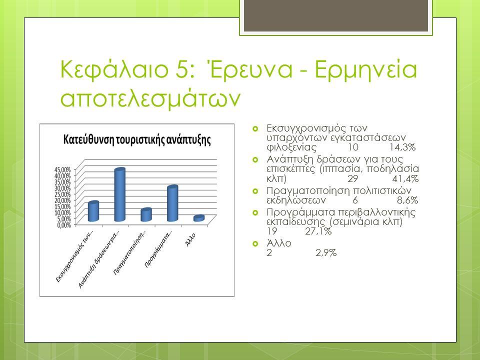 Κεφάλαιο 5: Έρευνα - Ερμηνεία αποτελεσμάτων  Εκσυγχρονισμός των υπαρχόντων εγκαταστάσεων φιλοξενίας 10 14,3%  Ανάπτυξη δράσεων για τους επισκέπτες (ιππασία, ποδηλασία κλπ) 29 41,4%  Πραγματοποίηση πολιτιστικών εκδηλώσεων 6 8,6%  Προγράμματα περιβαλλοντικής εκπαίδευσης (σεμινάρια κλπ) 19 27,1%  Άλλο 2 2,9%