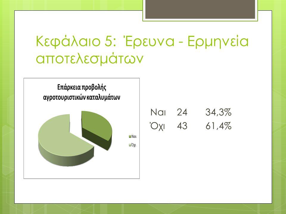Κεφάλαιο 5: Έρευνα - Ερμηνεία αποτελεσμάτων Ναι2434,3% Όχι4361,4%