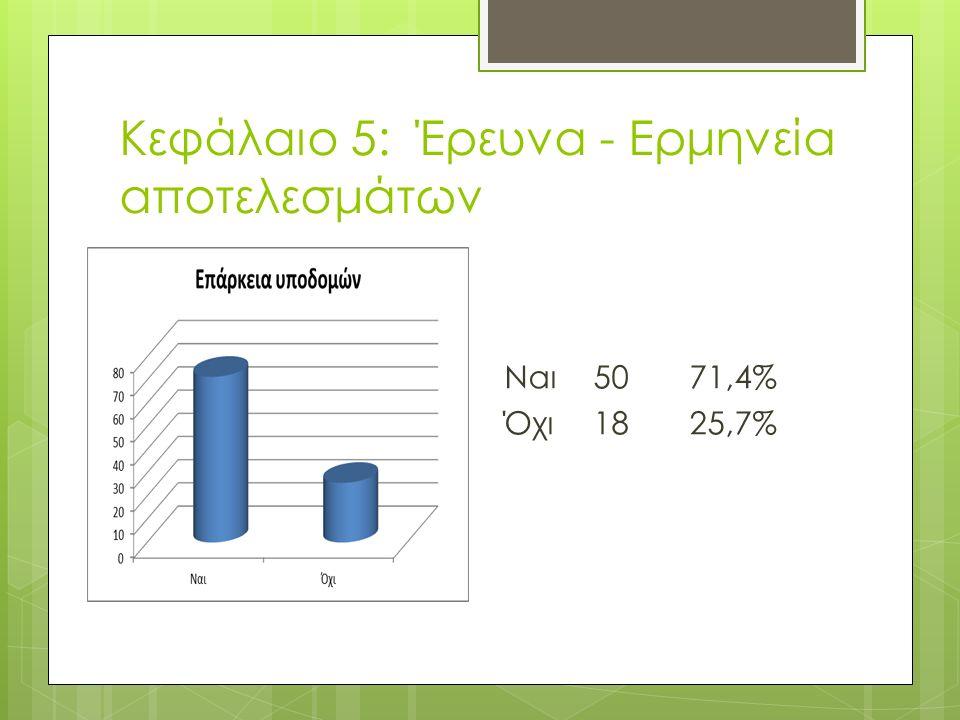 Κεφάλαιο 5: Έρευνα - Ερμηνεία αποτελεσμάτων Ναι5071,4% Όχι1825,7%