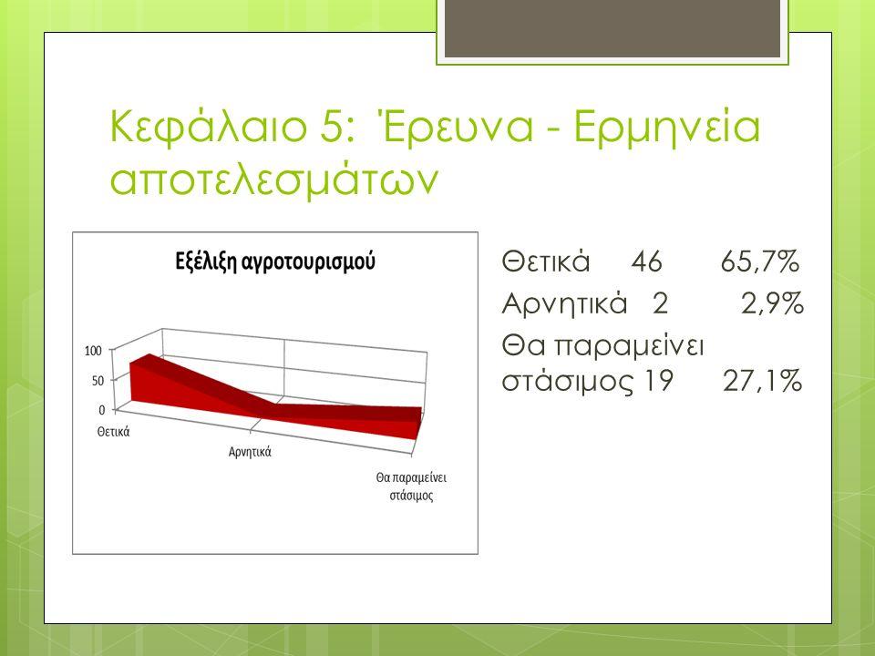 Κεφάλαιο 5: Έρευνα - Ερμηνεία αποτελεσμάτων Θετικά 46 65,7% Αρνητικά 2 2,9% Θα παραμείνει στάσιμος 19 27,1%
